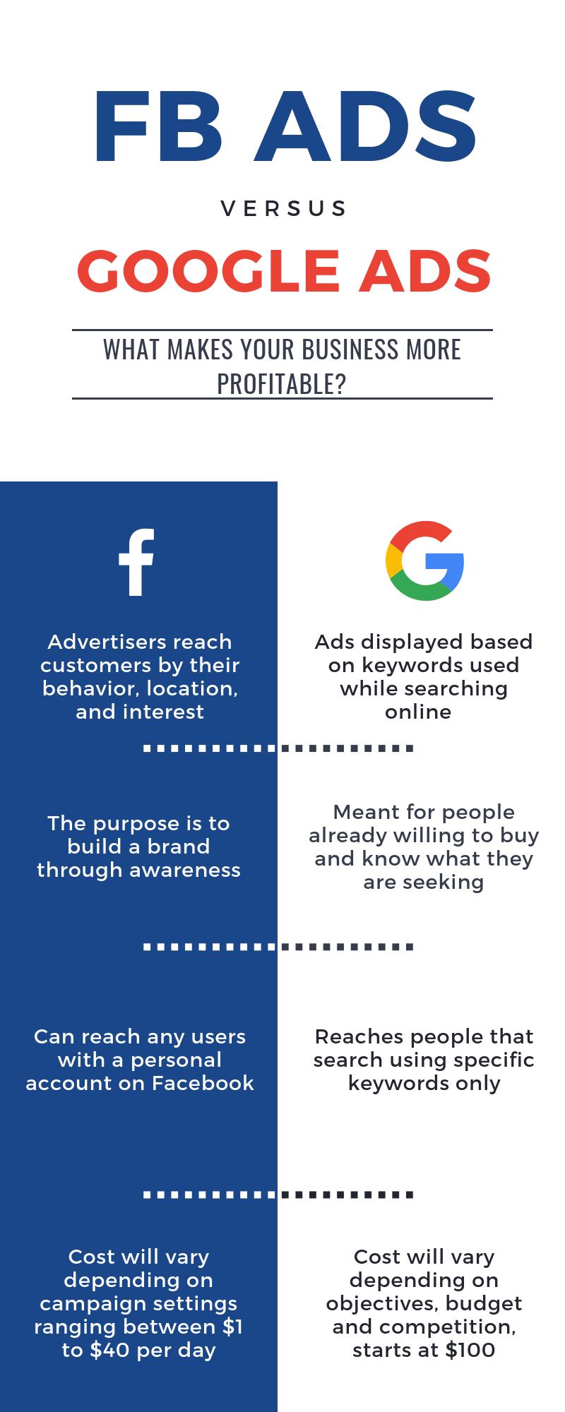fb-vs-google-ads-mca-leads-pro